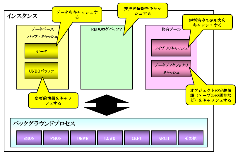 ORACLEインスタンスの構成 – デ...