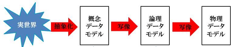 databese_modeling