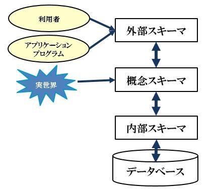 databese_schema