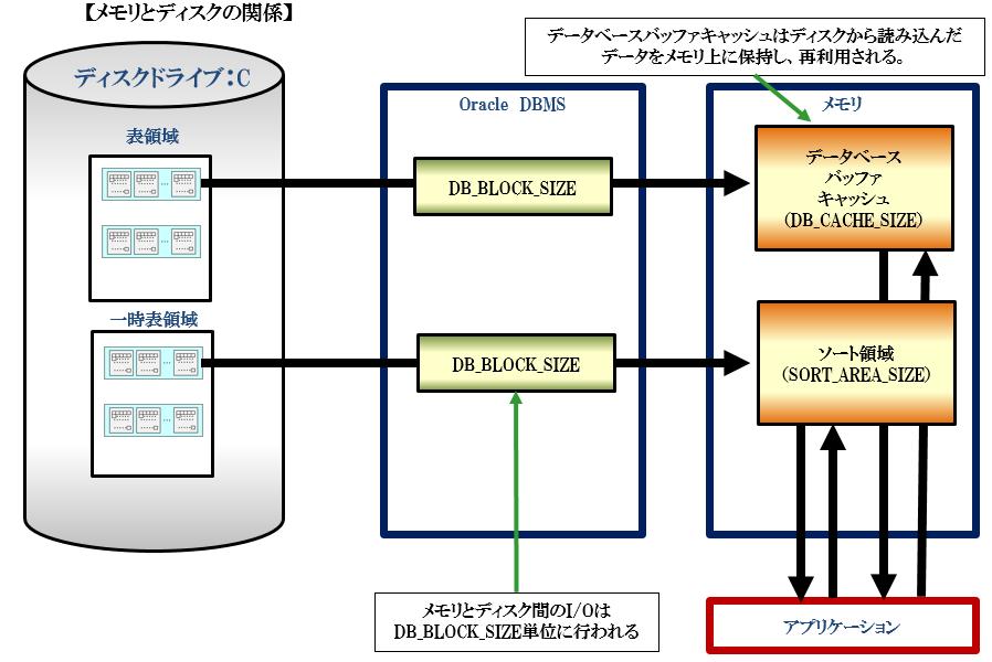 db_block_size