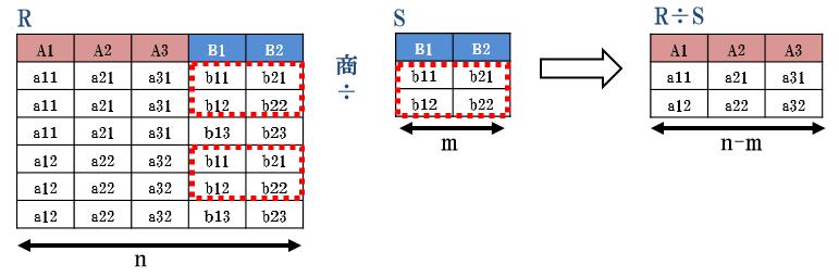 division_model