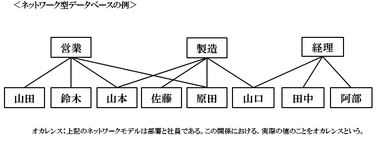 network_model