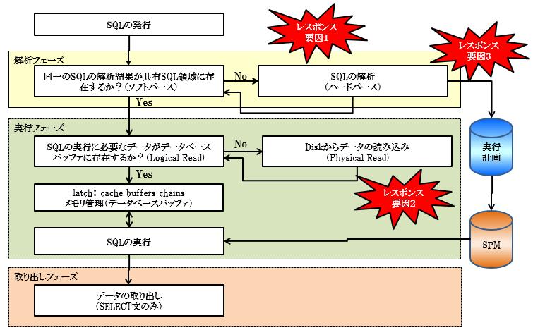 sql-mechanism