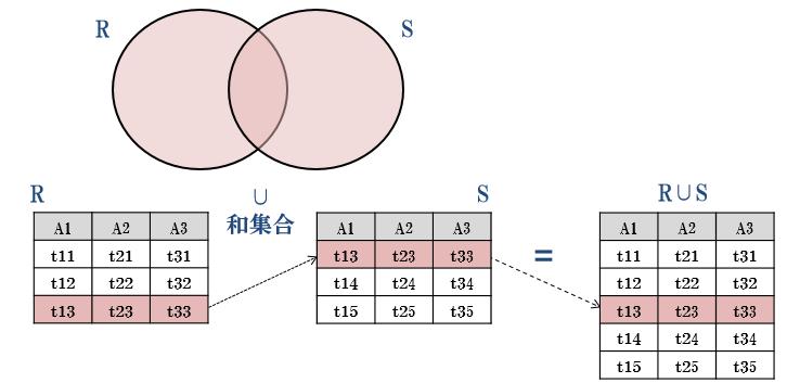 関係代数 – データベース研究室