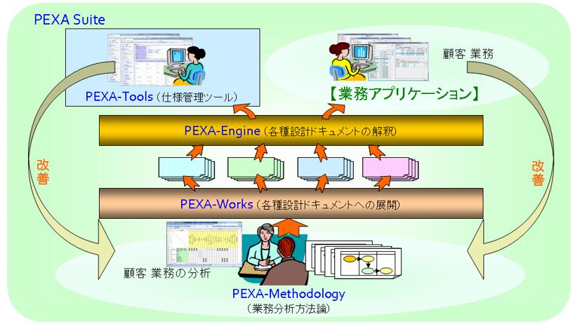 pexa_approach