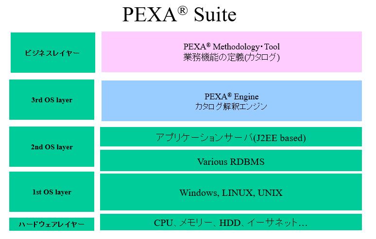 pexa_suite