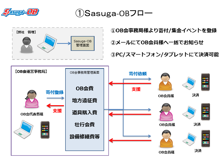 sasuga_flow1